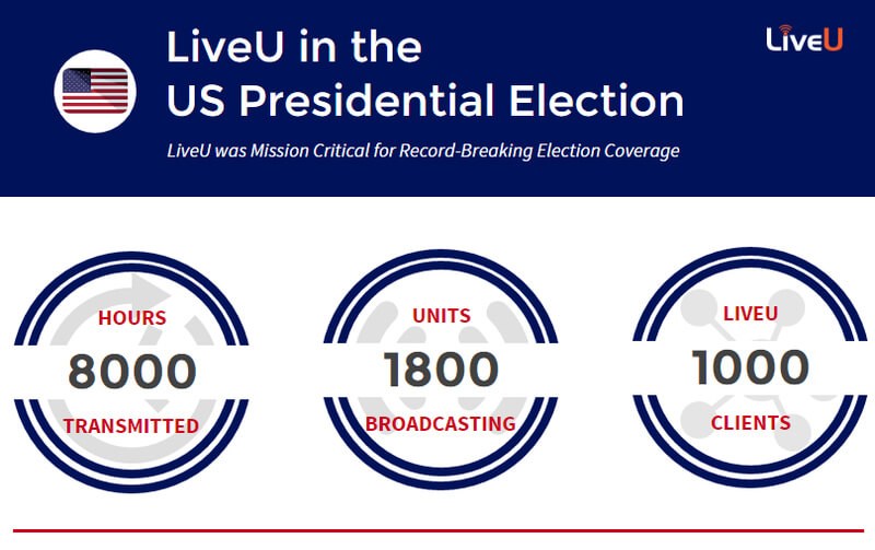 LiveU Case Study : US Presidential Elections 2016